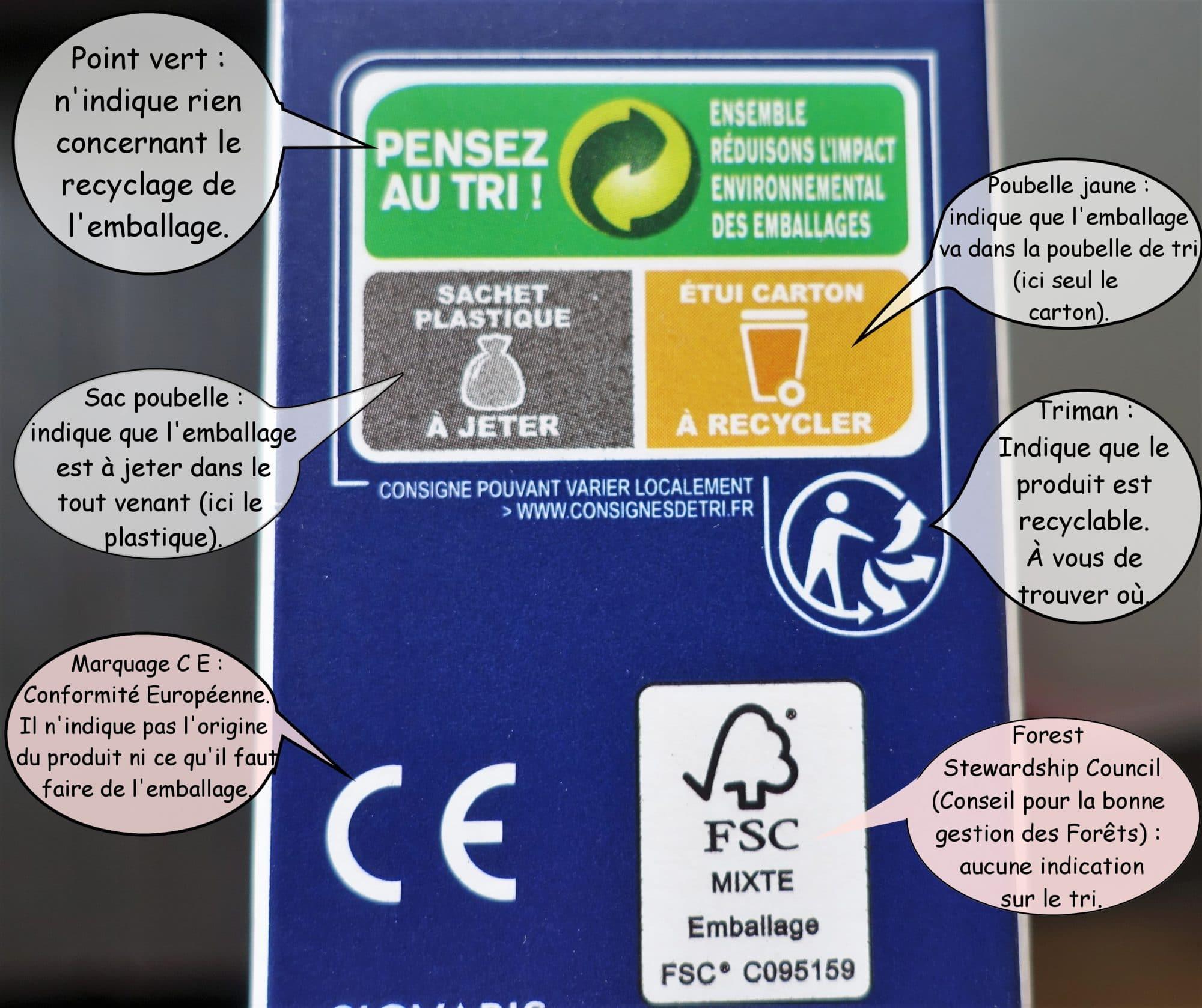 symboles pour le recyclage