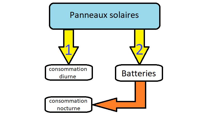 L'électricité produite par les panneaux solaires photovoltaïques est répartie idéalement comme suit